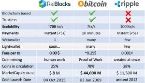 Raiblocks ventajas